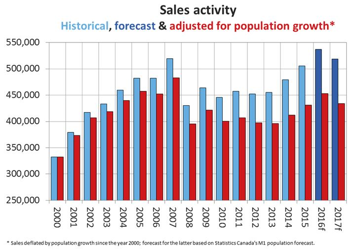 2016-12-15-forecast_chart01_en