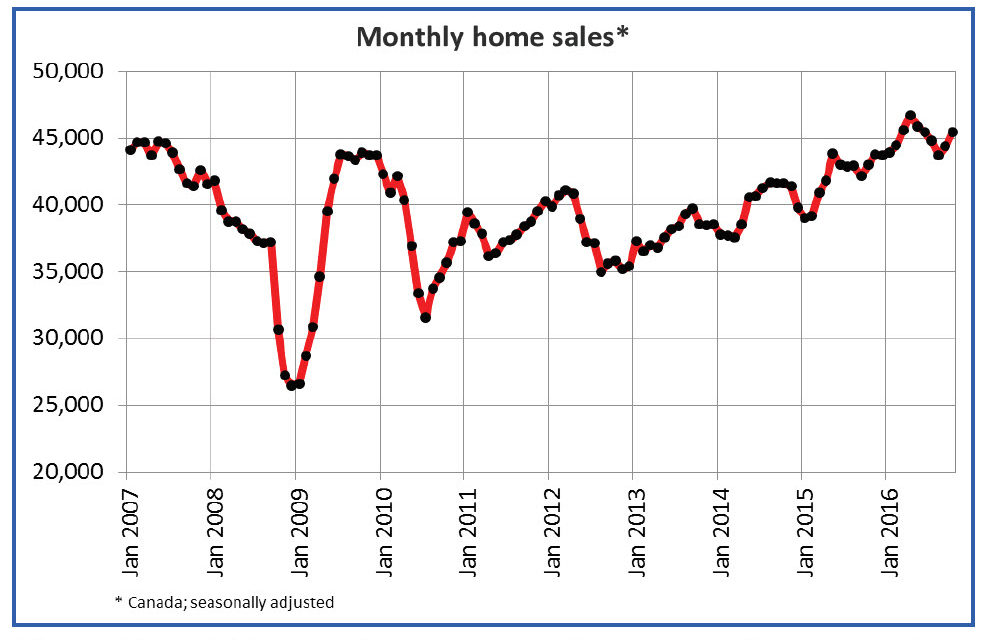 Canadian home sales rise in October