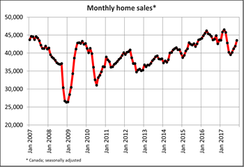 Canadian home sales post solid gain in November